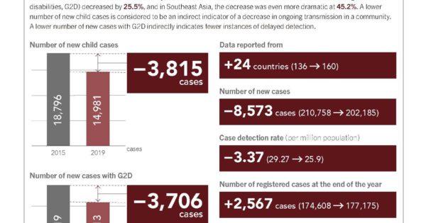DATA BOX: WHO's latest global leprosy update (2019 data) (英語版のみ)