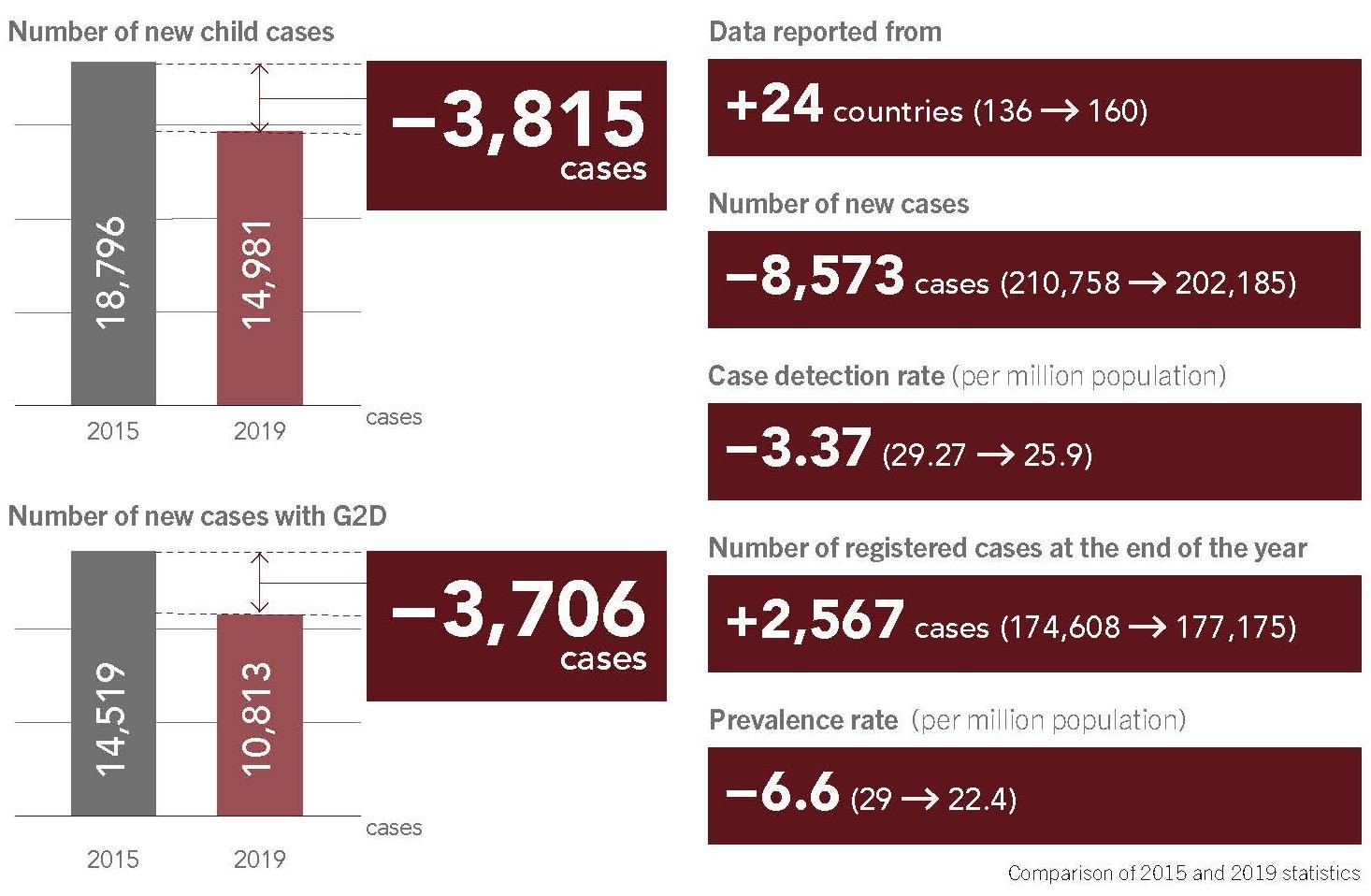 Leprosy Bulletin NO. 101 DATA BOX graph