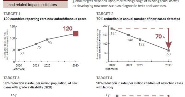 データボックス: WHO ハンセン病世界戦略2021-2030