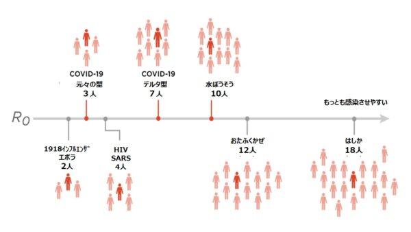 新型コロナウイルス-デルタ変異型